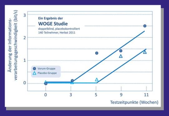 WOGE-Studie zeigt deutliche Verbesserung